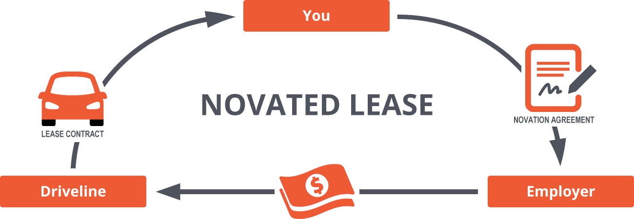 The 3 parties involved in a novated lease